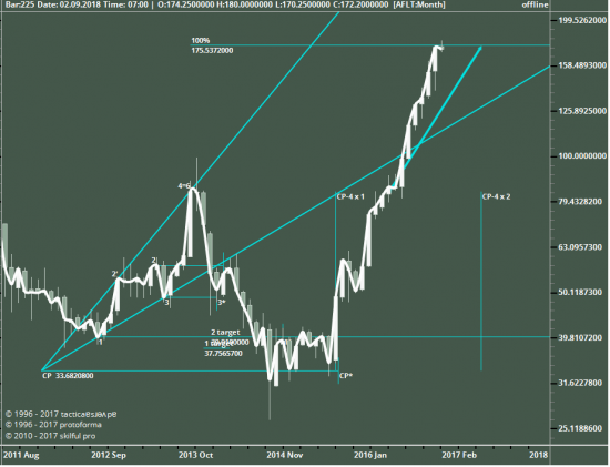 AFLT, Monthly