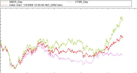Портфельное инвестирование, просто о сложном. Simple stock portfolio SBER