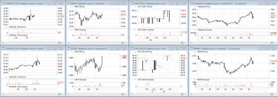 Первая реакция рынков на снижение ставки до 9,25%