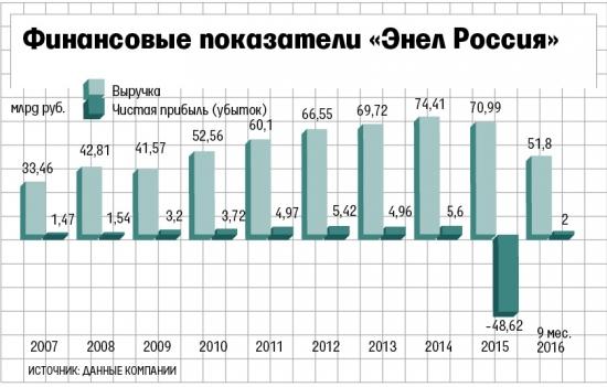 Энел Россия-есть ли перспективы?