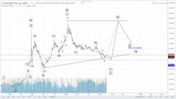 Прогноз курса рубля и индекса RTS от Promtey