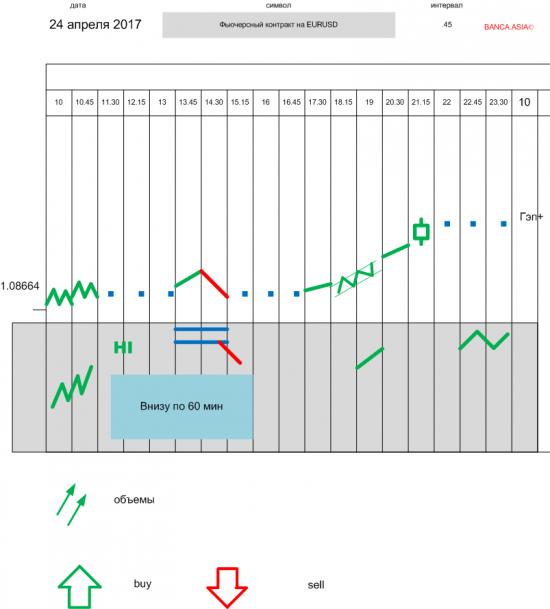 Евро/доллар - взгляд с высоты птичего полета