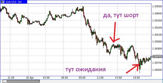 Кто прислушался по евро немного вышел в плюс