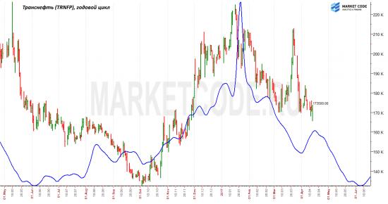 Однолетний и двухлетний циклы на префах Транснефти. Высокая корреляция с сегодняшним рынком.