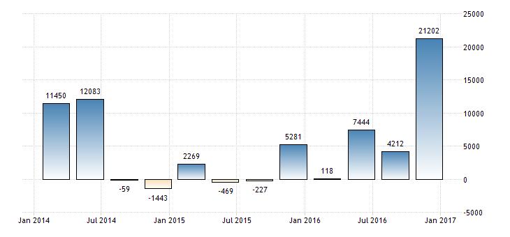 Прямые иностранные капиталовложения в экономику России