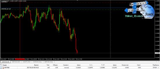 Вторник. Реализация идеи по Евро, фиксация по Ене и не реализованная сделка по Фунту!