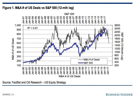 Различные взгляды на S&P500