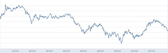 Инфляционные ожидания в США упали слишком сильно
