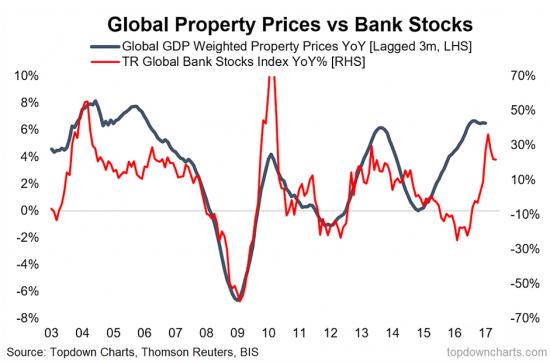 Банковский сектор напрямую зависит от цен на недвижимость