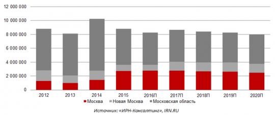 Прогноз рынка недвижимости в Москве и Подмосковье на 2017-2021 годы от IRN.RU