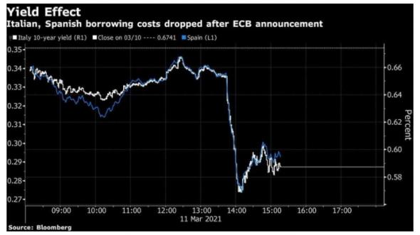 ЕЦБ намерен активно влиять на рынки государственных облигаций