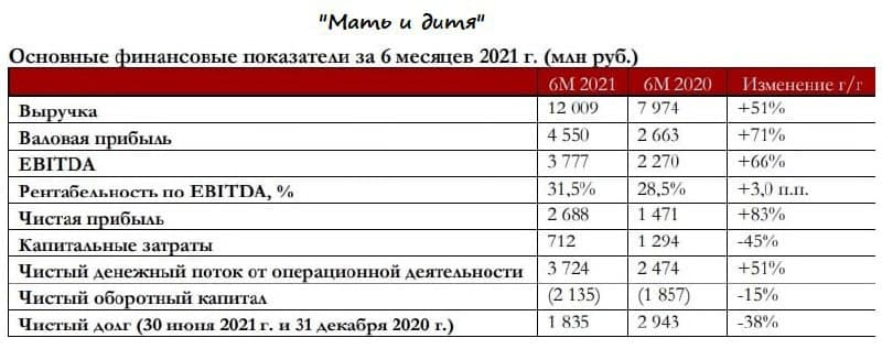 Мать и дитя: сильная полугодовая отчётность по МСФО и большие перспективы дальнейшего роста!