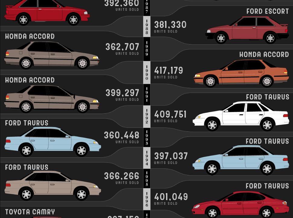 Самое продаваемое авто в США