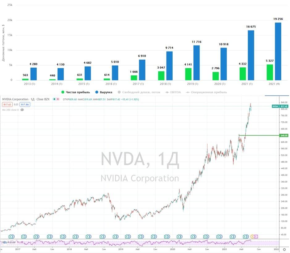 Nvidia, обзор бизнеса и перспектив