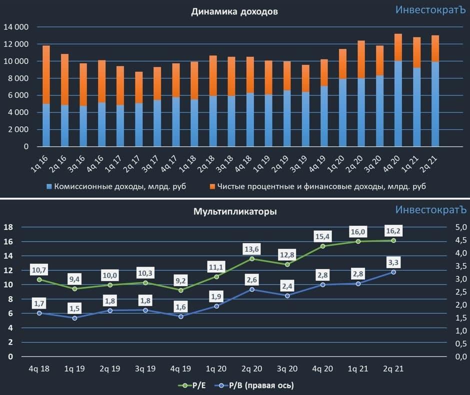 Московская биржа вкладывает в развитие