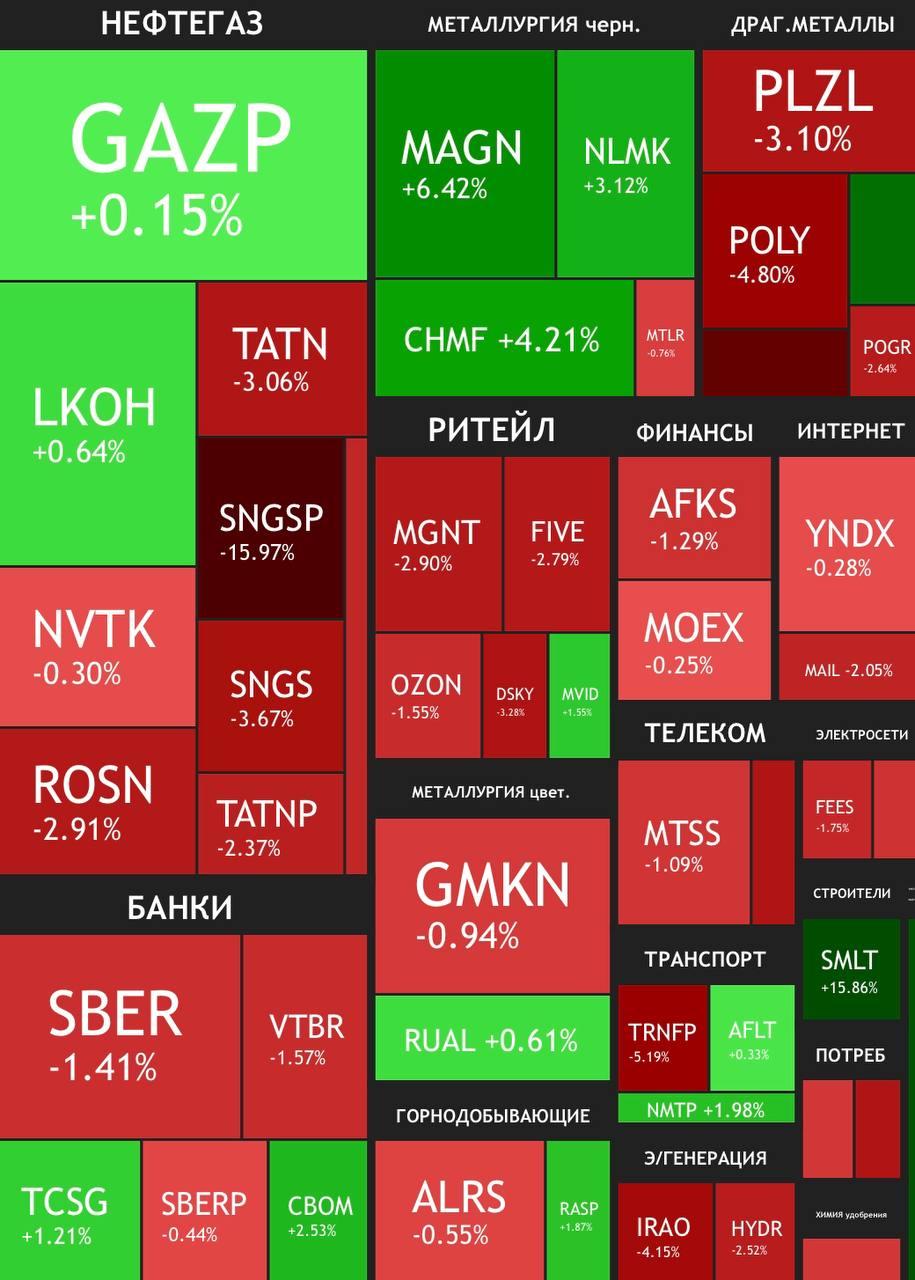 Инвесторы сошли с ума в итогах недели