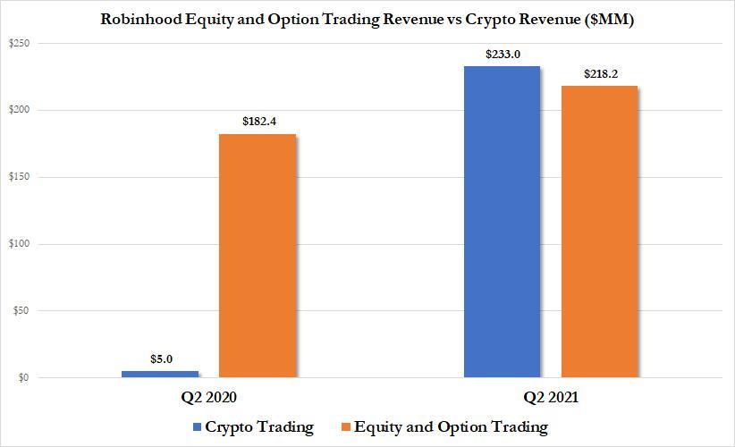 Robinhood разочаровывает инвесторов. Что случилось?