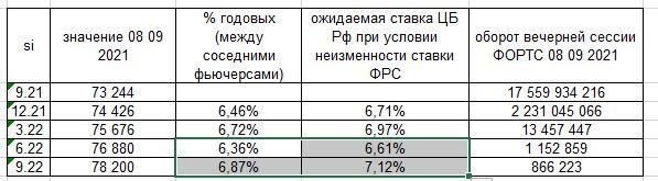 Будет ли ЦБ РФ продолжать поднимать ставки: анализ Si
