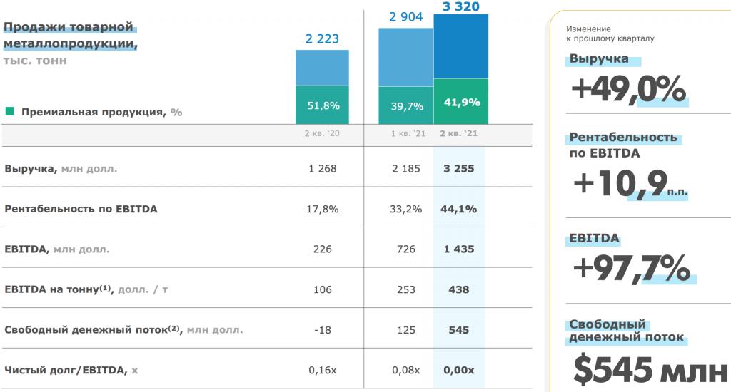 Обзор финансовых результатов ММК за 2-й квартал и прогноз на 2-е полугодие 2021 года