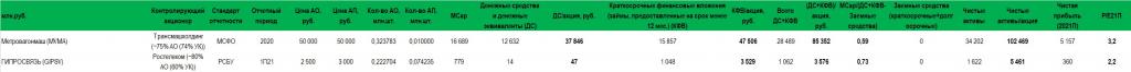 Можно ли найти «бесплатные» акции на российском фондовом рынке?