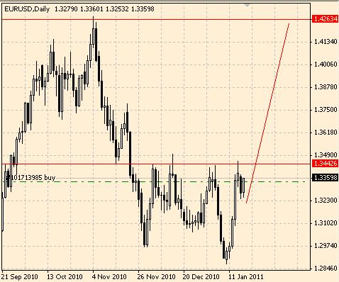 Торговая идея по паре EUR/USD
