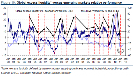 Взаимосвязь ликвидности и динамики рынков