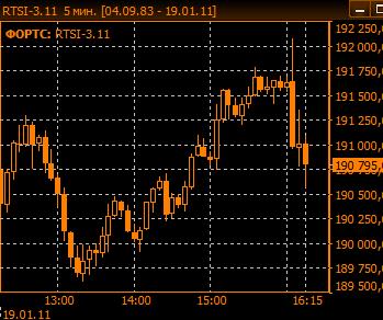Реакция рынка на отчет Goldman Sachs. Фьючерс РТС