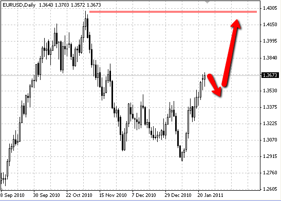 Сценарий по евро