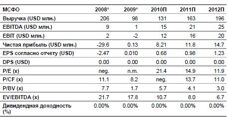 Финансовые результаты ОАО Арамада
