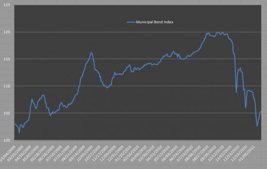 Муниципальные облигации США