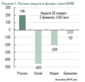 Данные EPFR по притокам