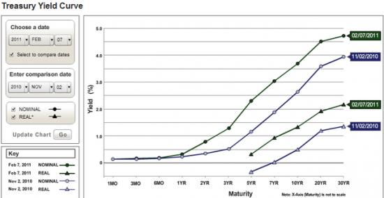 Кривая доходности казначейских облигаций США