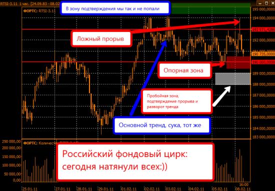 График фьючерса на индекс РТС