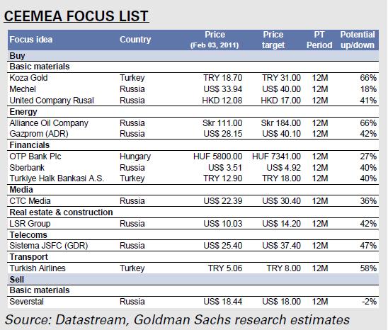 Инвестиционные идеи от Goldman Sachs