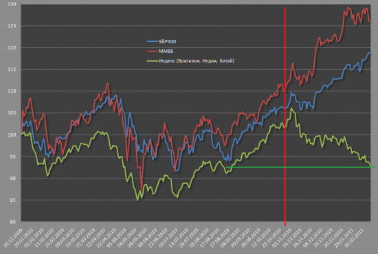 Сранвительная динамика фондовых рынков BRIC