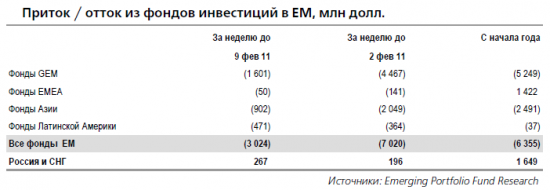 Статистика EPFR