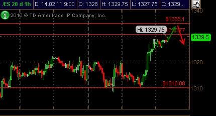 Прогноз по S&P500