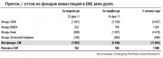 EPFR: приток денег в РФР сохраняется