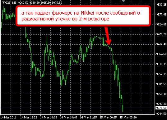 реакция рынка на события в Японии