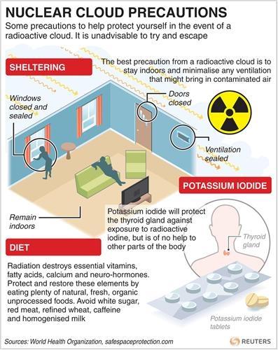 Как защитить свой дом от радиации