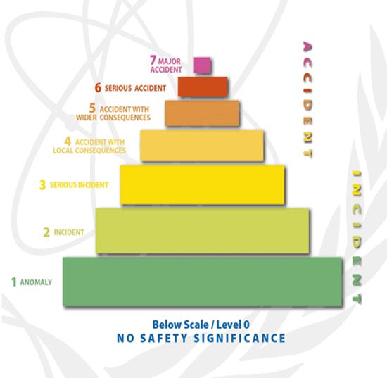 Шкала радиационной угрозы