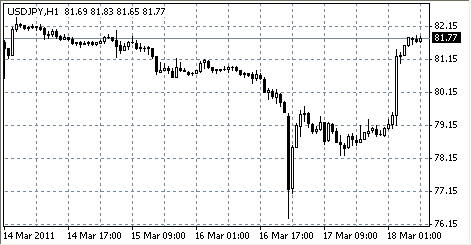 Интервенция иены G7