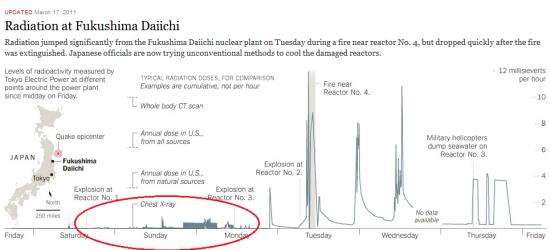 Уровень радиации на японской аэс