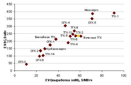 Оценка ОГК,цена/кВт