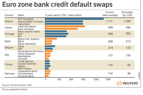 Котировки CDS европейских банков