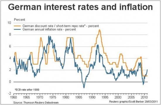 Инфляция Германии и ставки ЕЦБ