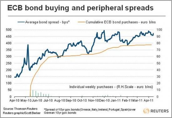 спрэд облигаций PIGS к немецким гособлигациям