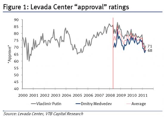 Рейтинги Путина и Медведева