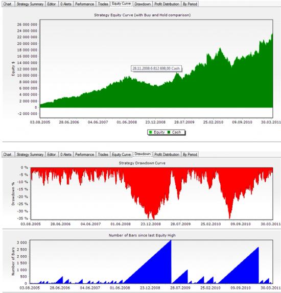 Статистика торговли: случайный вход