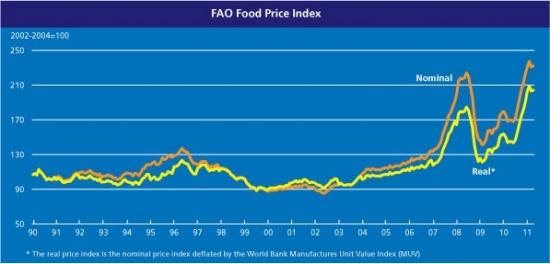 График цен на продукты питания в мире